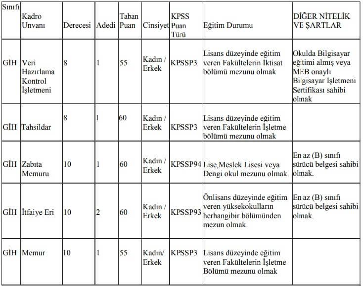 Meriç Belediyesi Memur Alım ilanı