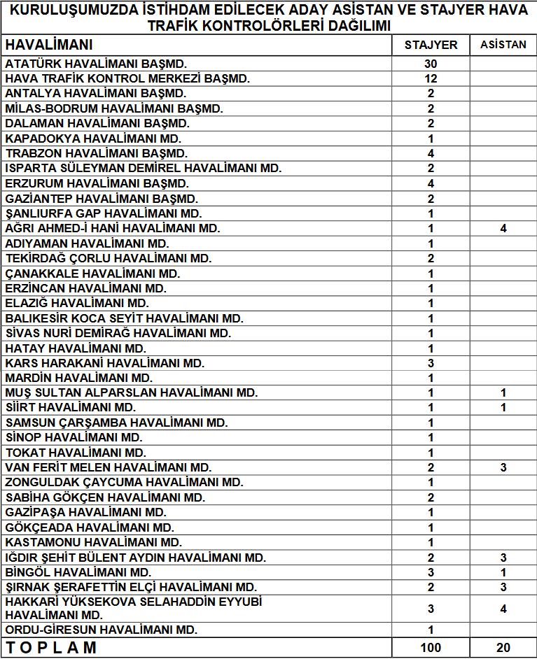 alınacak personel listesi